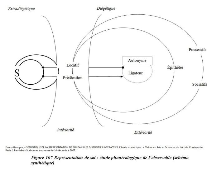 Figure 107 self representation phanerologique study of lobservable