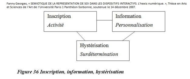 Registration information hysterization